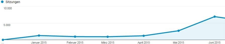 Blog Geburtstag - Darstellung der Fitvolution Besucher der ersten 6 Monate